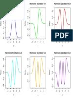 Gráficas del Oscilador Armónico Cuántico
