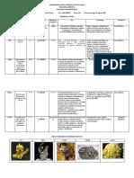 Tabla de Minerales Completo