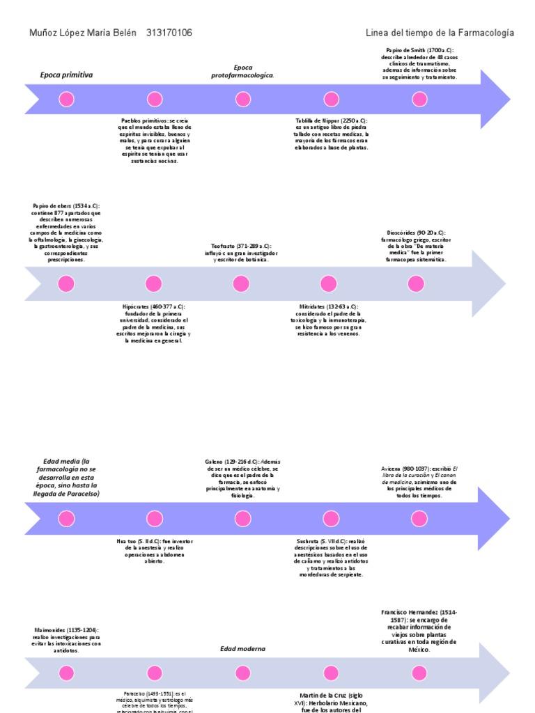 Linea del tiempo de la farmacología