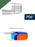 Distribuzione Della Spesa Per Funzioni Di Spesa Anno 2006