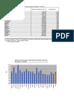 Distribuzione Della Spesa Per Regione Anno 2006
