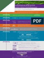 Evolution UV Disinfection Hospitals Infographic
