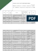 行政立法第5會期優先法案列表(行政院提供)