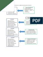 Diagrama de Procesos y Subprocesos Para Ejecutar El Proyecto