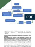 Mapa Conceptual Sarlaf Sena actividad 1