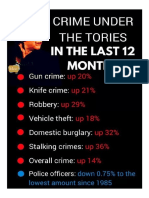 Tories Have Cut the Police by 21,500 and PCSOs by 6,000. Surprise, Surprise Crime Has Gone Up.