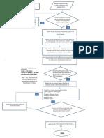 Fire Flow Chart