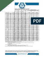 Torque-Tension Chart for B7.pdf