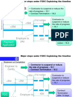 FIDIC Flow Chart