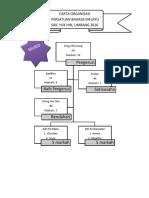 Carta Organisasi Kelab Bm