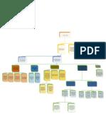 Mapa Conceptual (2)
