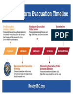 Santa Barbara County Storm Evacuation Timeline