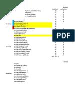 Definições de Comandos e Funções