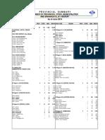 NSCB_PSGC_SUMMARY_June2015.pdf
