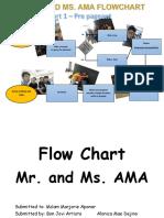 Flowchart Example Simple