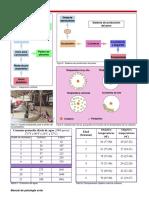 Produccion y medicina de pavos