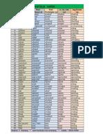 1000 various verbs.pdf