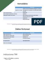 Hemodiálisis dialisis