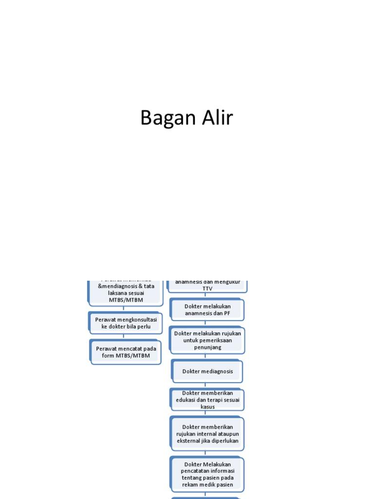 Bagan alir 1533079533v1 ccuart Images