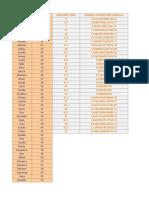 Histogram Normal Distribution