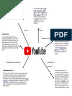 mapa conseptual youtube.docx