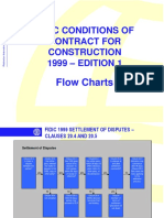 6275922-FIDIC-CONDITIONS-OF-CONTRACT.ppt