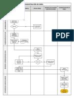 Elaboración Del Plan de Administración de Obra