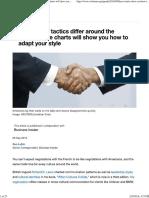 Negotiation Tactics Differ Around the World