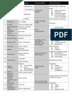 3 Weeks Schedule for CGL & CHSL