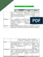 BLOG . Analisis Interno y Externo