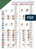 Tutti i candidati nei  collegi reggiani di Camera e Senato