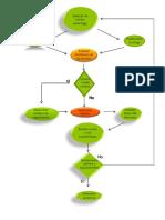 Diagrama de flujo de selección de bombas centrífugas