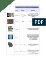 Lista de Rocas Metamórficas y Sedimentarias