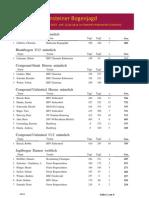 Ergebnisliste Bogenjagd 2010