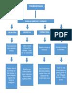 Mapa Conceptual Tipos de Investigacion.