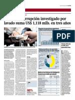 Dinero de corrupción investigado por lavado suma US$ 1,118 mlls. en tres años