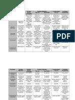 Cuadro Comparativo de Los Sistemas de Levantamiento