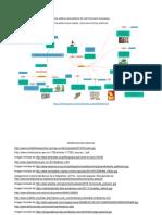 Mapa Mental Mecanismos de Participación Ciudadana