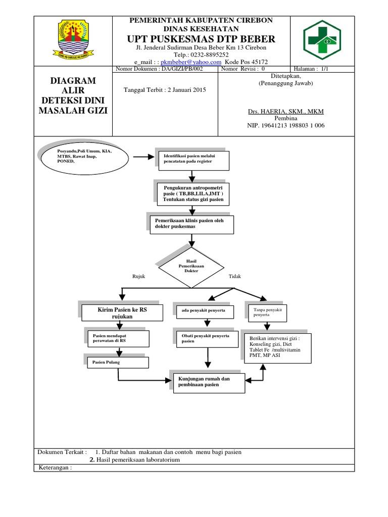 Contoh diagram alir simple all kind of wiring diagrams diagram alir 2 deteksi dini masalah gizi docx rh es scribd com diagram alir uji kation ccuart Gallery