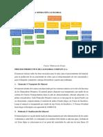 Organigrama de La Operación y Flujo Productivo Las Bambas