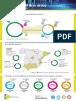 Infografía 2016