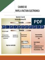 Factura de Papel a Electrónica