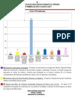 06-03-18 Gestiones Sociales realizadas durante el periodo Septiembre de 2016 a Agosto 2017
