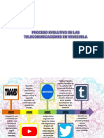 Linea de Tiempo de Las Telecomunicaciones en Venezuela