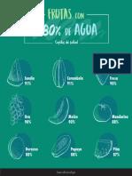 Frutas Con Mayor % de Agua