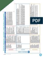 Cartel de Competencias Capacidades Campos Tematicos y Desempennos