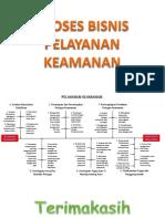 Diagram Proses Bisnis Pelayanan Keamanan