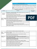 Matriz de Capacidades e Indicadores Del Ciencia Tecnologia y Ambiente