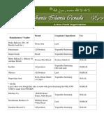 List Haram Halal Canada