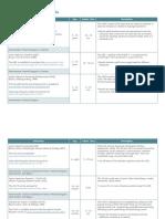 Table 2 ASD Specific Screening